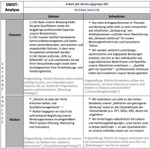 SWOT-Analyse / Stärken- und Schwächenmatrix