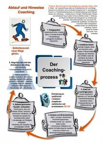 Coaching-Phasen